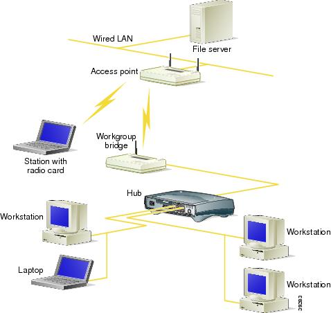 cisco aironet 350 series workgroup bridge software configuration was