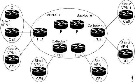 Sample Mpls Vpn Network