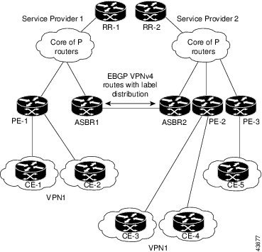 eBGP Connection Between Two MPLS VPN Inter-AS Systems with ASBRs Exchanging VPN-IPv4 Addresses