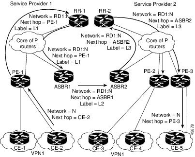 The ASBRs are configured to change the next-hop when sending VPN-IPv4 NLRIs to the iBGP neighbors. Therefore, the ASBRs must allocate a new label when they forward the NLRI to the iBGP neighbors.
