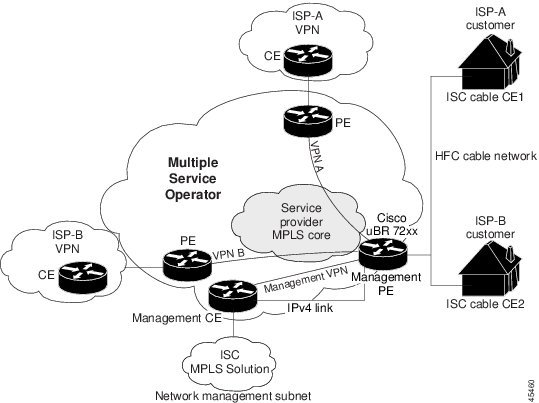 provisioning mpls vpn cable services