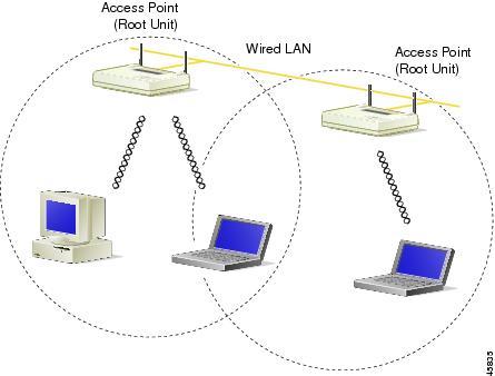 wireless work diagram  | 1280 x 541