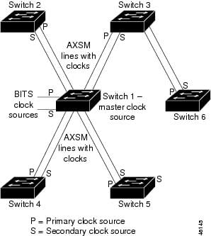 Cisco MGX 8850 (PXM45) and MGX 8950 Software Configuration Guide ...