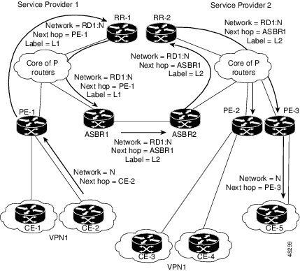 Mpls Vpninterautonomous System Support Downloads