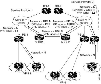 Forwarding Packets Without a New Label Assignment Between MPLS VPN Inter-AS System with ASBRs Exchanging VPN-IPv4 Addresses