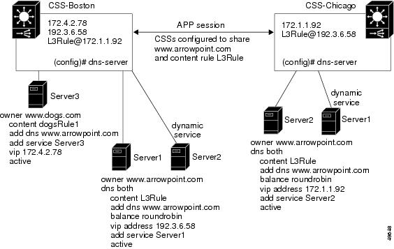 Solved: Load-balancer for NSS - Cisco Community