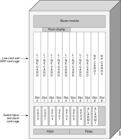Cisco 12010, Cisco 12410, and Cisco 12810 Router Clock and ...