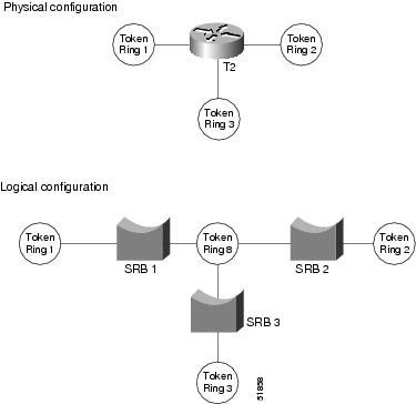 Bridging and IBM Networking Configuration Guide, Cisco IOS