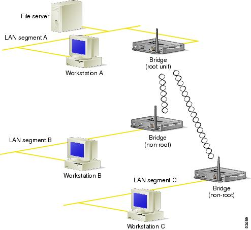 lan wired networks