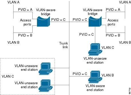 pvid assign