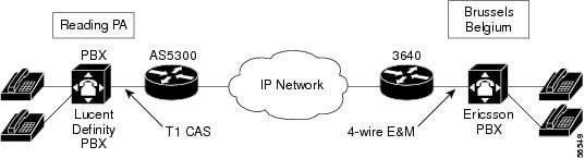 Echo Analysis for Voice over IP - Cisco