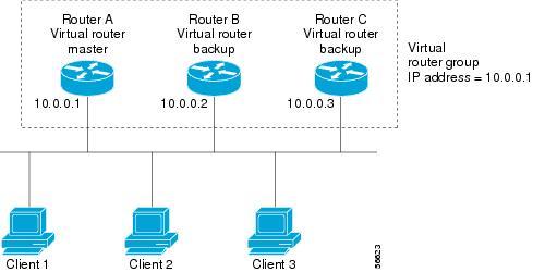 Router vs switch vs gateway