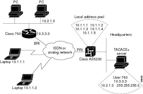 Ip address assignments