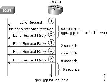 Cisco GGSN Release 10 2 Configuration Guide, Cisco IOS