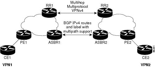 VPNs Using eBGP and iBGP to Distribute Routes and MPLS Labels