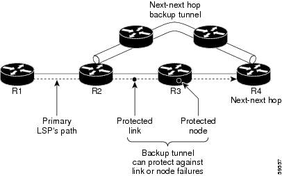 Node Protection
