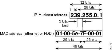 Mac address assignments