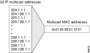 IP Multicast Technology Overview - Cisco