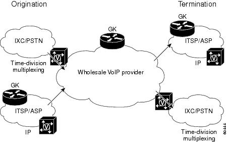 designing a long-distance voip network