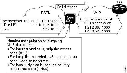Us area code for international calls