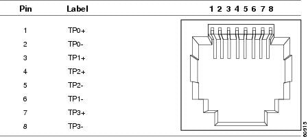 Pinouts on wiring diagram for a crossover ethernet cable