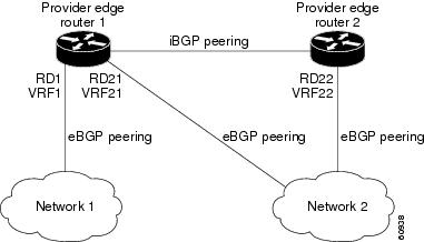 Provider MPLS Network Using BGP