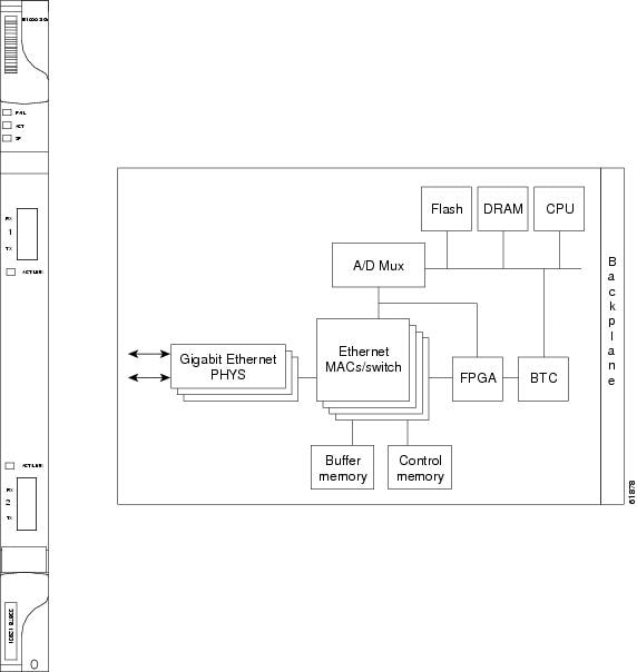 cisco ons 15454 reference manual, release 5 0 chapter 5, ethernet ethernet connection diagram the e1000 2 g gigabit ethernet card provides high throughput, low latency packet switching of ethernet traffic across a sonet network while providing a