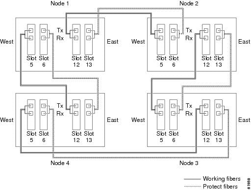 Cisco ONS 15454 Procedure Guide, Releases 9.1, 9.2, and 9.2.1 ...