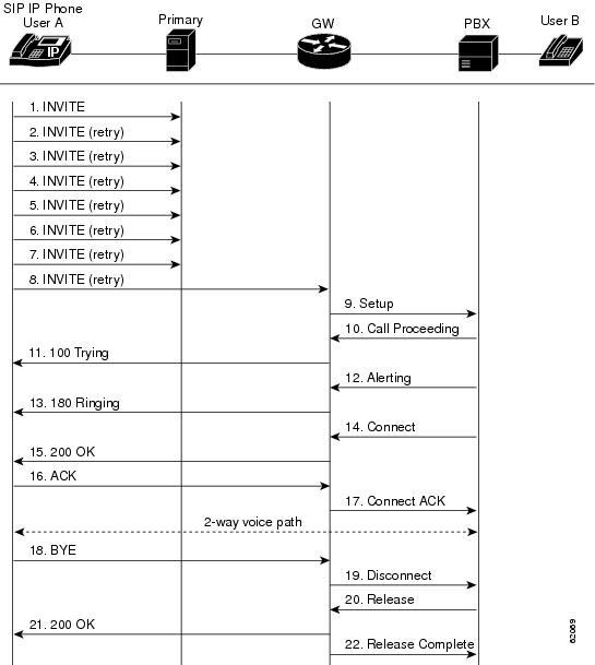 Cisco SIP IP Administrator Guide, Version 8 0 - SIP Call