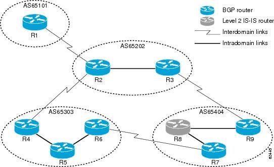 Cisco BGP (Border Gateway Protocol) Basics | Pluralsight