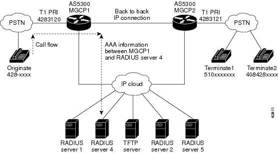 Configuring AAA for Cisco Voice Gateways Configuration Guide