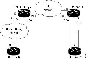 Cisco IOS WideArea Networking Configuration Guide Release - Frame relay switch example