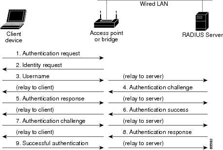 Cisco Ios Configuration Guide For Autonomous Aironet