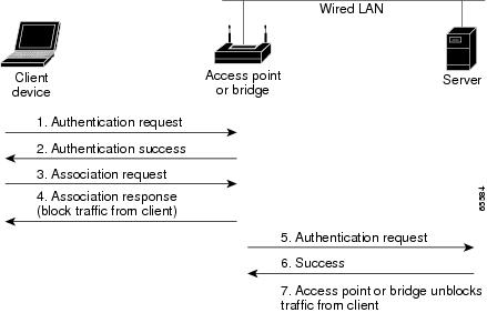 authentication types for wireless devices cisco