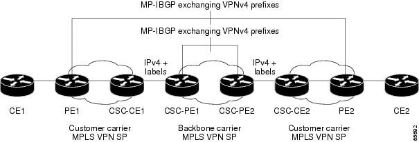Network: Customer Carrier Is an MPLS VPN Service Provider