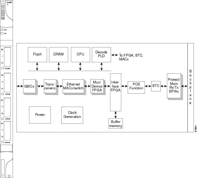 Cisco ONS 15454 Reference Manual, Release 5.0 - Chapter 5 ...