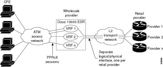 By Photo Congress || Vrf Virtual Routing And Forwarding Cisco