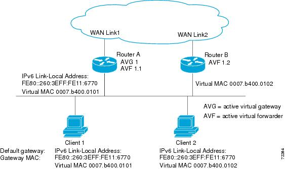 IPv6 Configuration Guide, Cisco IOS Release 15 1S - Configuring
