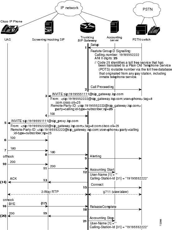 SIP Configuration Guide, Cisco IOS Release 12 4T - Configuring SIP