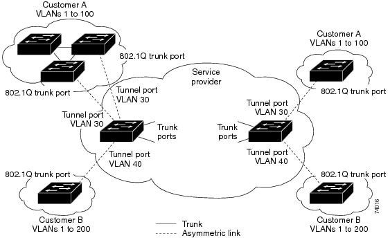 802.1 Q-in-Q Tunnel Ports