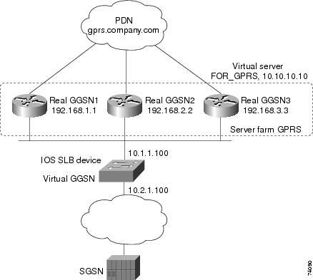Cisco LAN Switching Configuration : Server Load Balancing ...