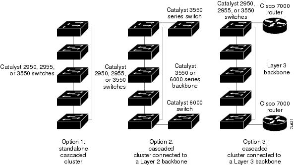 catalyst 2950 desktop switch software configuration guide  12 1 11 yj4