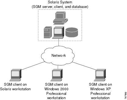 Sgm Overview Cisco