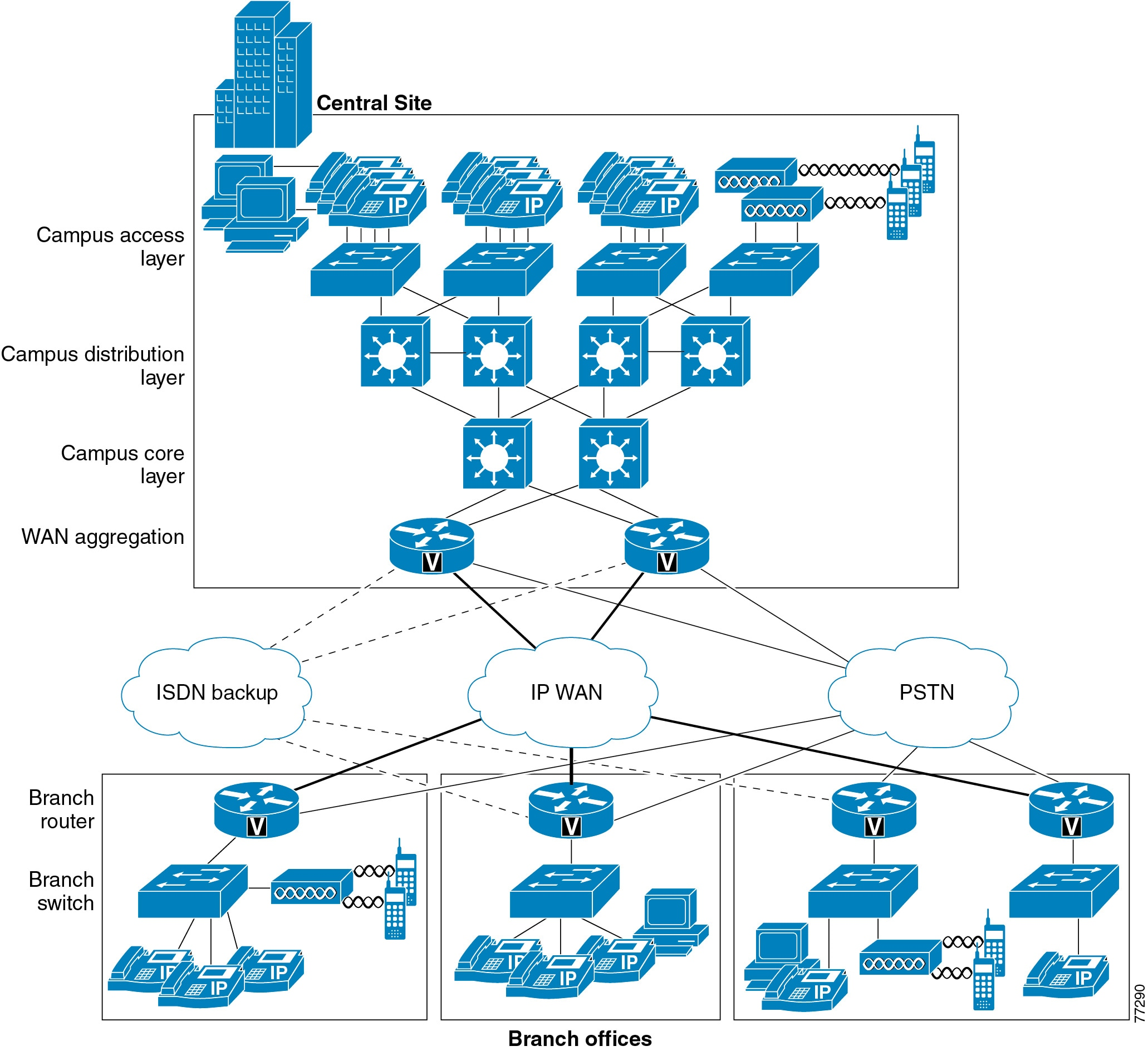 Cisco Collaboration System 9.x Solution Reference Network Designs ...