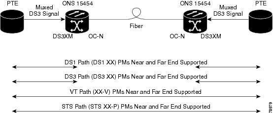 cisco ons 15454 sonet and dwdm troubleshooting guide