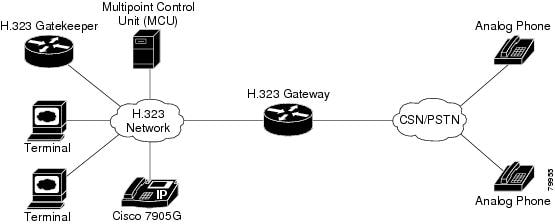 H323 is a complex, dynamic protocol that consists of several interrelated subprotocols