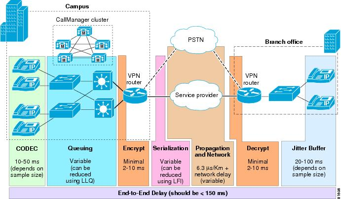 Voice and Video Enabled IPSec VPN (V3PN) Solution Reference Network