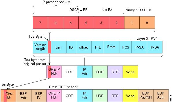 Voice and Video Enabled IPSec VPN (V3PN) Solution Reference