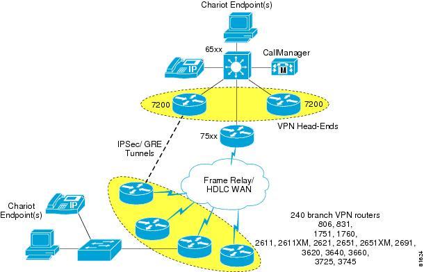 Cisco Vpn Network Diagram House Wiring Diagram Symbols