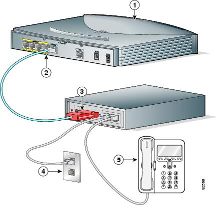 Cisco 837 Router And Soho 97 Router Hardware Installation